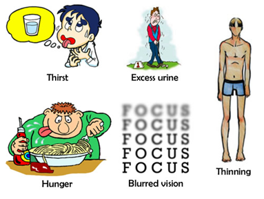 What is diabetes, its symptoms, causes and prevention